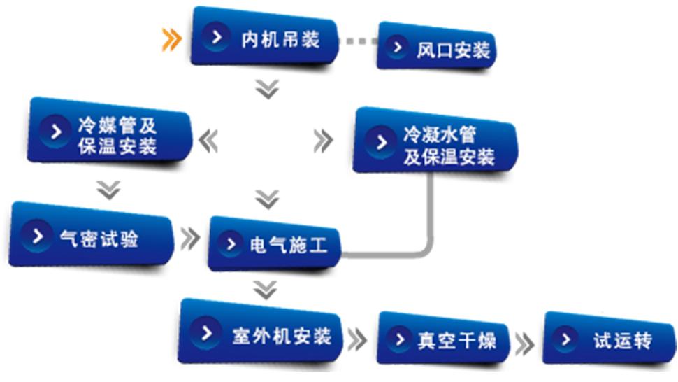 服务保障(图7)